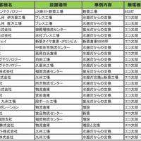 無電極ランプエコ太郎導入実績表