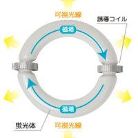無電極ランプの発光原理