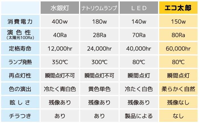 主な照明機器と無電極ランプエコ太郎の比較表
