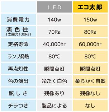 無電極ランプ【エコ太郎】とLEDとの比較