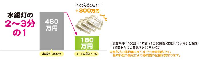 水銀灯とLVD無電極ランプとの電気代比較