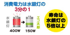 無電極ランプの消費電力は水銀灯の3分の1。寿命は水銀灯の5倍以上