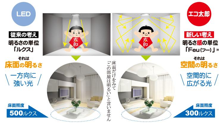 空間の明るさ感の単位「Feu」での無電極ランプ