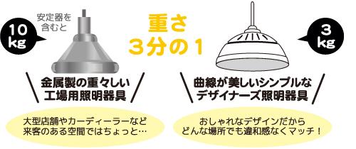 水銀灯とLVD無電極ランプとの重さ比較